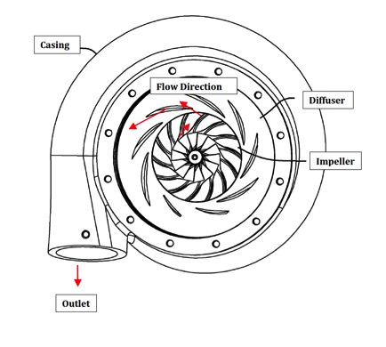 Centrifugal Air Compressor Controls Sizing Basics